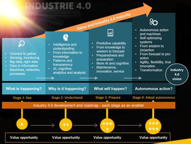 4.0 Industrial Revolution