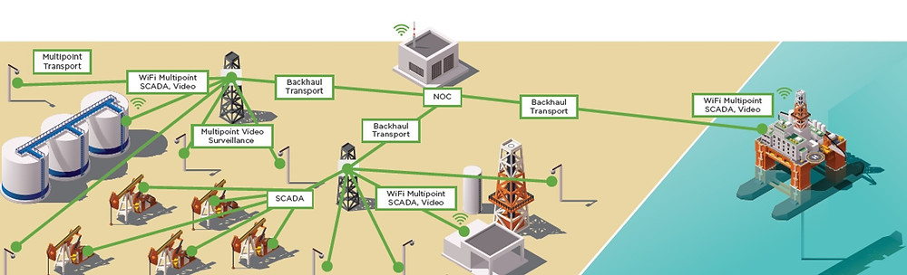 Oil and gas wireless networks solution