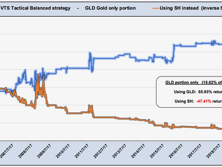 Article #588)  Short S&P 500 instead of Gold?