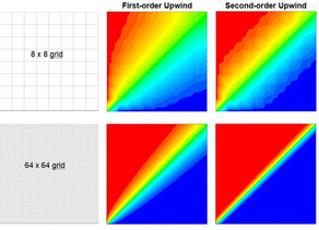 Some very important terms any CFD user should know.