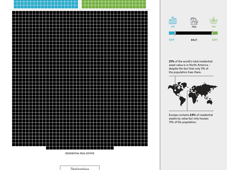 All of the World's Money and Markets in One Visualisation.