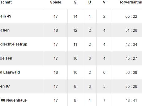 Kreisliga - Ende Saison 2019/20, Ausblick Saison 2020/2021