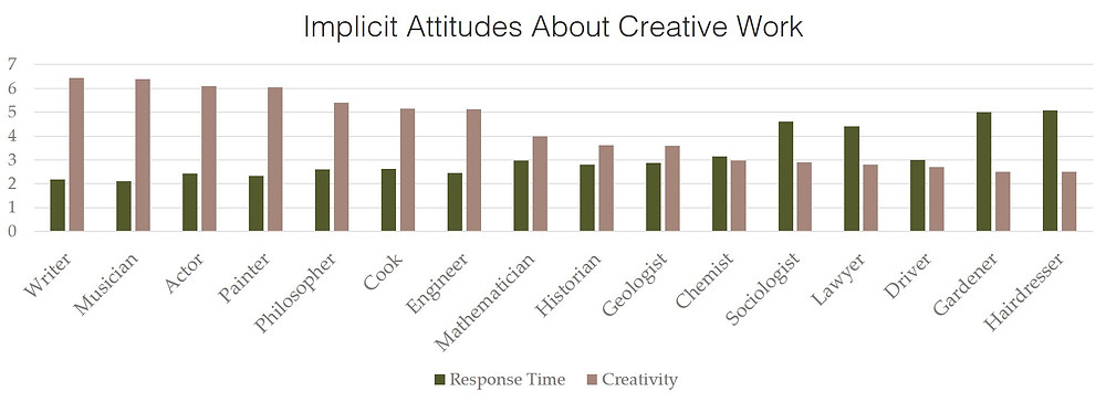 """Source: Glăveanu, V. (2014). Revisiting the """"Art Bias"""" in Lay Conceptions of Creativity. Creativity Research Journal, 26(1), 11-20"""