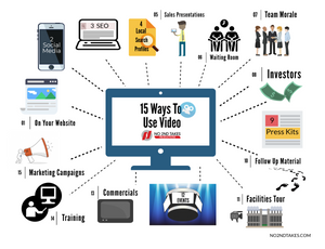 Discover multiple ways to use one video