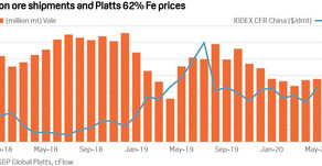 Analysis: Vale's monthly iron ore shipments indicate supply shortfall may persist