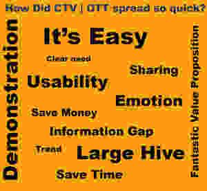 How CTV | OTT Spread quick