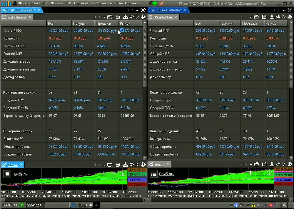 При переходе по ссылке - открывается окно с обновляемыми результатами и графиком доходности