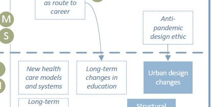 Emerging issue: anti-pandemic design ethic