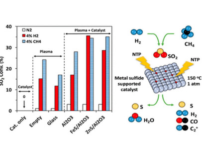 New Plasma-assisted Catalytic Method Enhances Sulfur Dioxide Reduction by up to 200%
