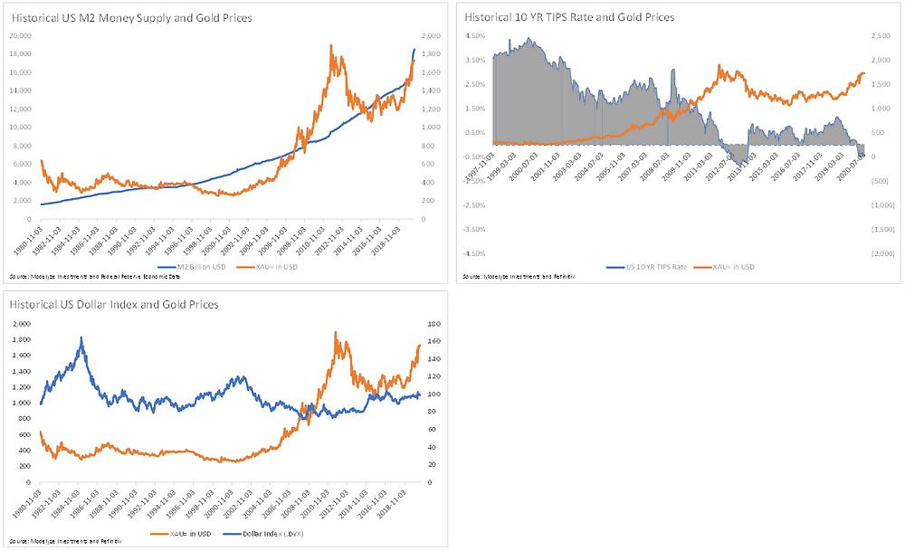 Gold Price Macroeconomic Drivers