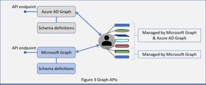 Illustration of the Azure AD API and the Microsoft API