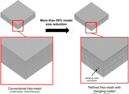 """Additive Manufacturing Simulation - """"Dangling Node"""" Hex-Meshes."""