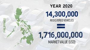 Car wash market value Philippines 2019