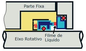 liquido interfacial de um selo mecanico
