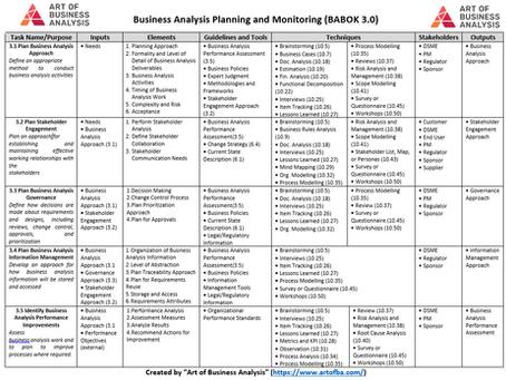 "Краткая информация об области знаний ""Business Analysis Planning and Monitoring"""