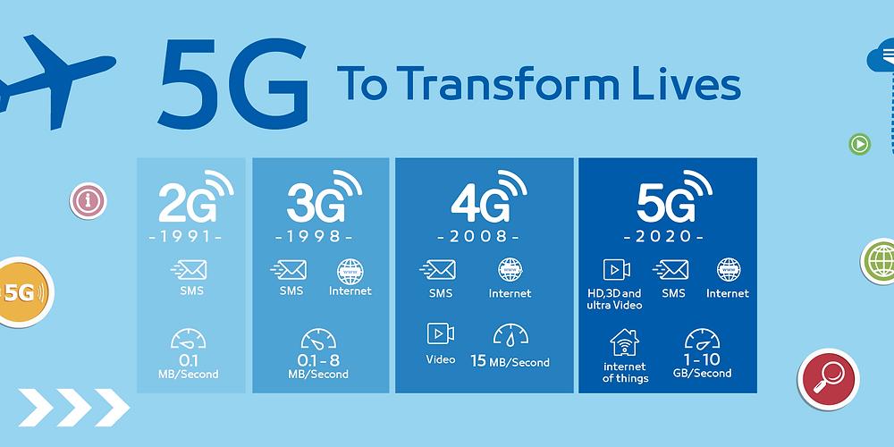5G To Transform Lives