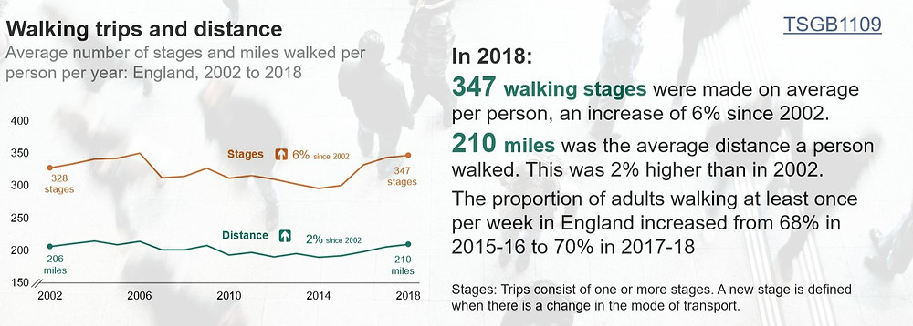 Walking Trips and distance statistics