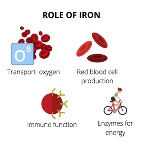 Iron for athletes: why, how much and where from?