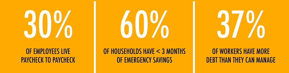 30% of employees live paycheck to paycheck. 60% of households have less than 3 months of emergency savings. 37% of workers have more debt than they can handle.
