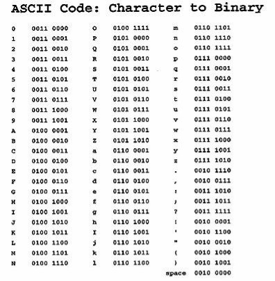 Figure B | ASCII values shown on an 8-bit computational system