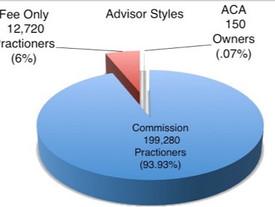The Bitter Pie: Financial Advisors Industry Statistics