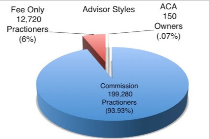 The Bitter Pie: Financial Advisors Industry Statistics