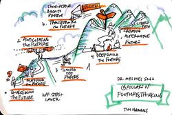 6 pilars of future thinking