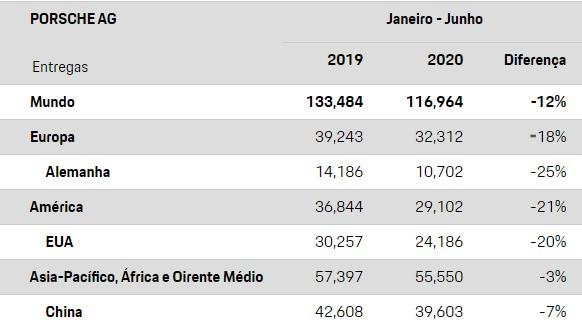 No Brasil, Porsche tem crescimento expressivo em relação a 2019