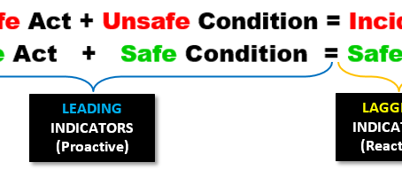 Proactive Safety Reporting