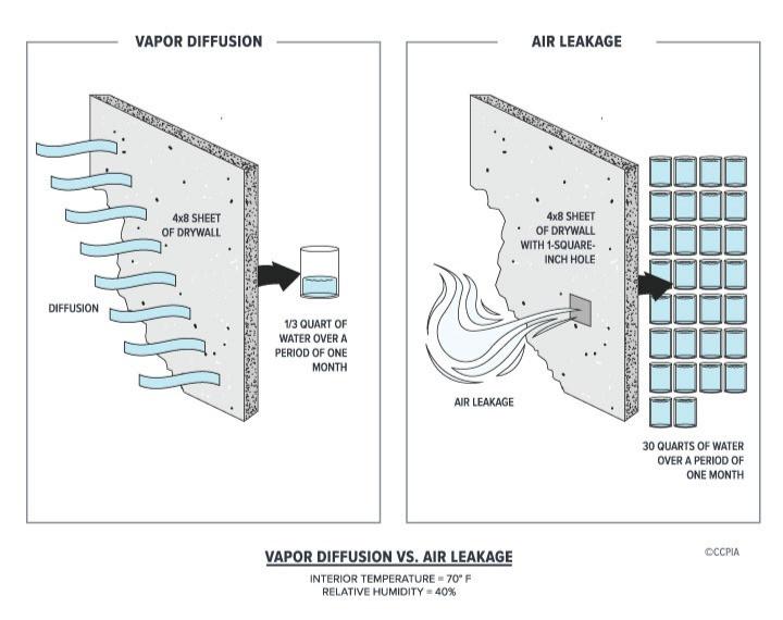 Conținutul de umiditate transmis prin perete: difuzia vaporilor vs infiltrațiile de aer. Infiltratiile de aer transporta de 10 ori mai multa apa decat un perete permeabil la vapori. Nidus home