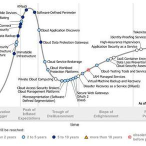 Ciclo Hype de Cloud Security de Gartner