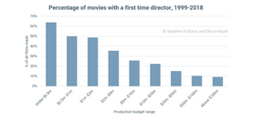 filmmaking, director, first time, known directors, taking chance, taking risks, film, hollywood, narrative, stortelling, cinema, box office, gross, profitability, mega wins, stats, data, movies, budget