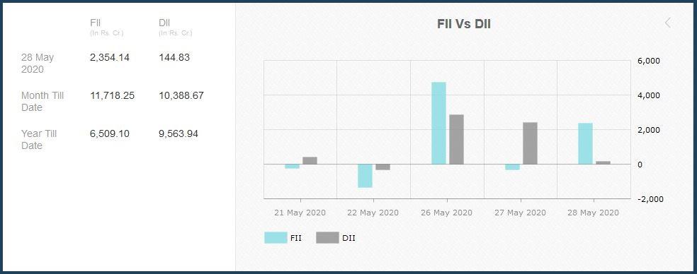 FIIs bottom fishing on banking sector?