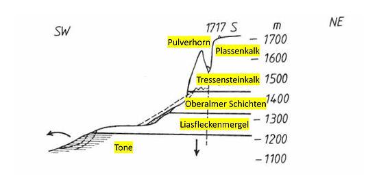 Sandling Gesteinsschichtung, INTERPRAEVENT Wildbachverbauung 1984