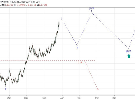 Прогноз по EUR/USD (28.07.20)