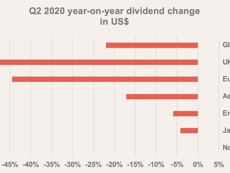 Global Dividends Fall Less Than In The UK