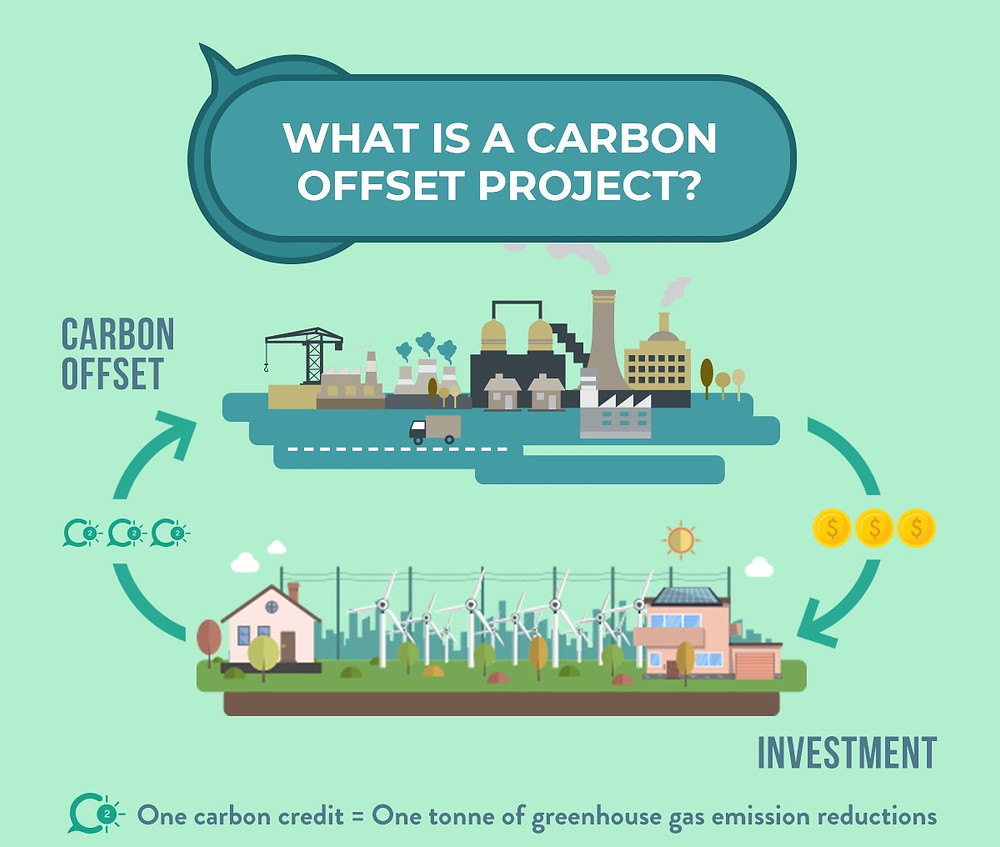 Infographics. Carbon capture Carbon offset project. Become carbon neutral. Understand what is a carbon offset project. Global Warming. Climate Coping.