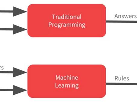 SAP Intelligent Enterprise - Machine Learning with SAP EWM