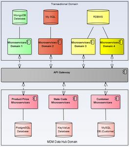 Figure 3: Communication topology - Transactioanl Mictoservices & MDM Services