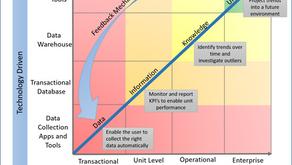 Achieving Logistics Intelligence