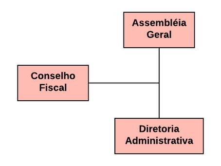 Estrutura Hierárquica AMIRES
