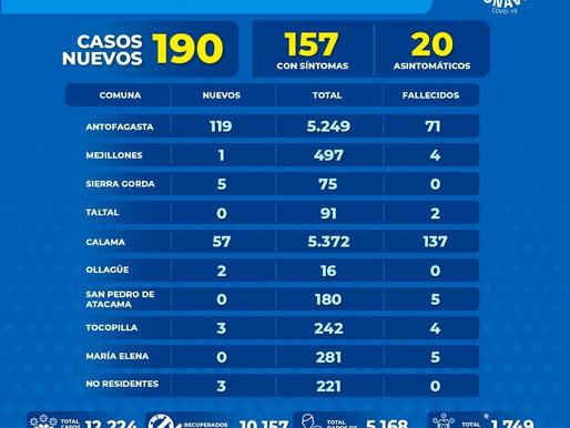 Reporte Región de Antofagasta anota 190 casos nuevos y tres víctimas fatales por Covid-19