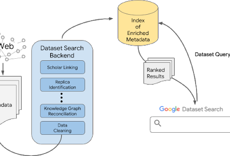 Google Dataset Search: Out of Beta