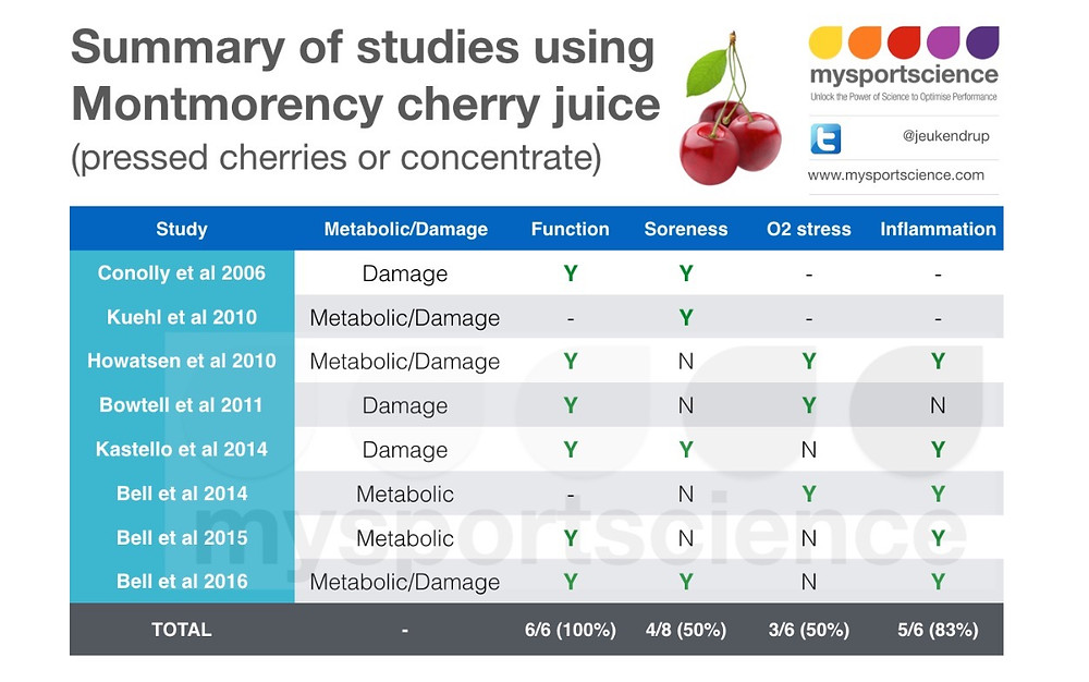 Antioxidant capacity of fruit juices and tea beverages