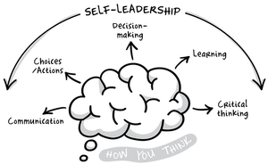 Understanding how you think, and how that informs your choices, actions and conversations.
