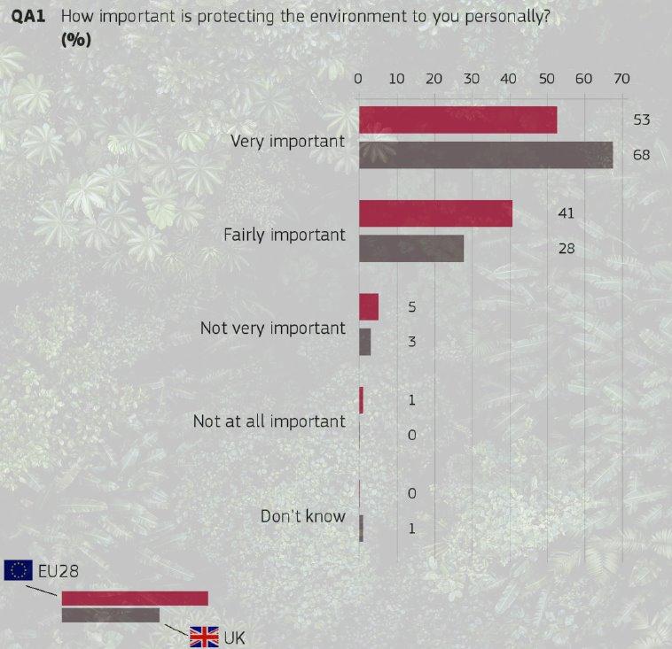 Attitudes of UK Citizens towards the environment - Eurobarometer March 2020