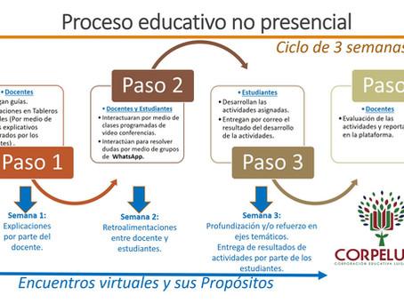 Esquema de prestación de servicio educativo no presencial CORPELUVA