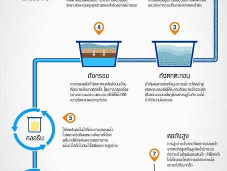การผลิตน้ำประปา