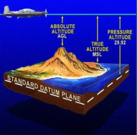 Five Types of Altitude