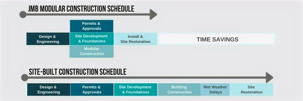 Construction timeline by JMB Modular Buildings